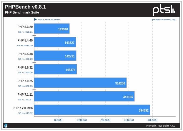 PHP 7.2 disponible en todos los servidores de Infranetworking