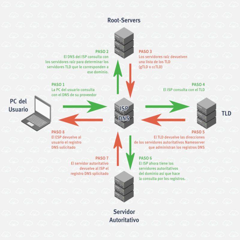 Fig. 01. Diagrama de cómo funciona la resolución de nombres de dominio (DNS)