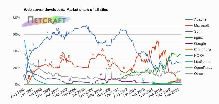 Mayo 2021 - Estadísticas de uso de servidores web