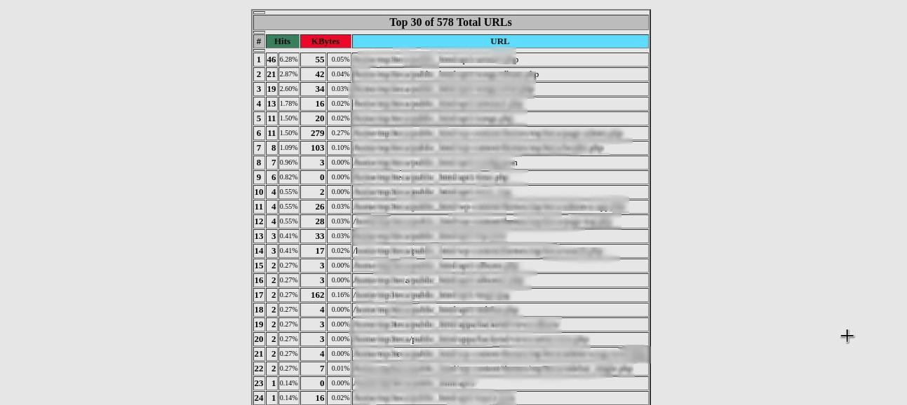 Top_30_URLs_FTP