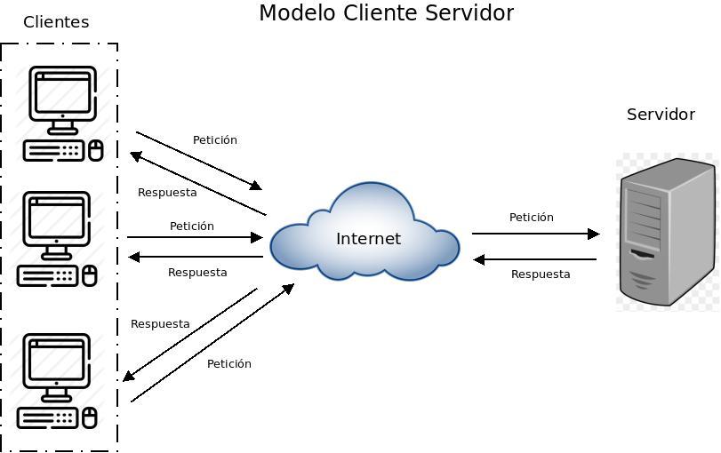 Figura 01. Modelo Cliente Servidor
