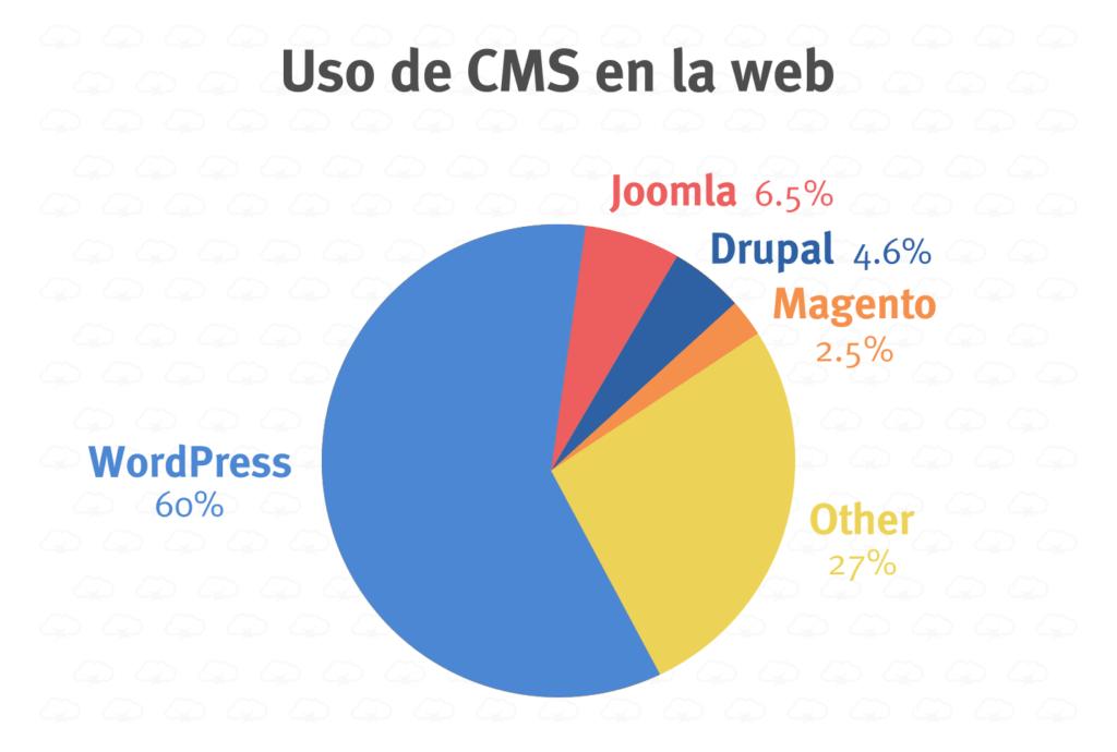 Wordpress vs Drupal: estadísticas de uso de CMS en la web